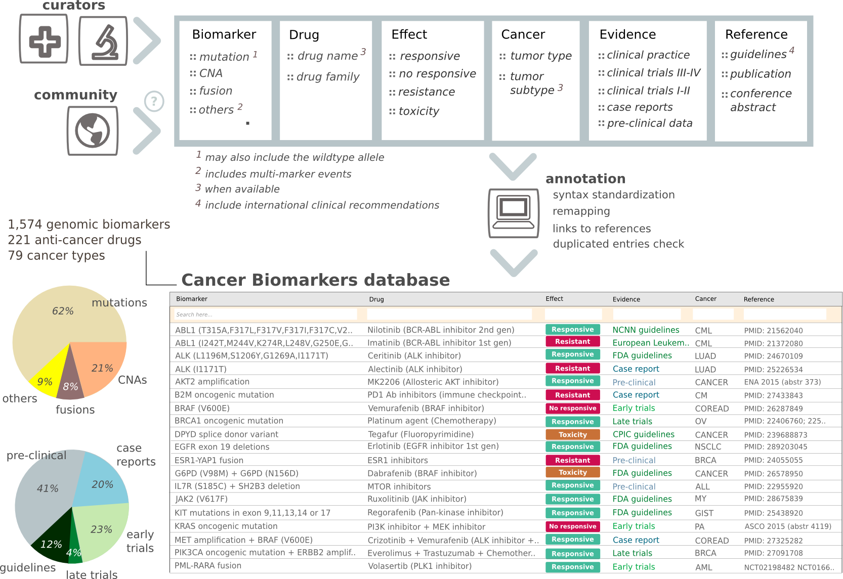 cancer genome interpreter identification of therapeutically schema of the cancer biomarkers database